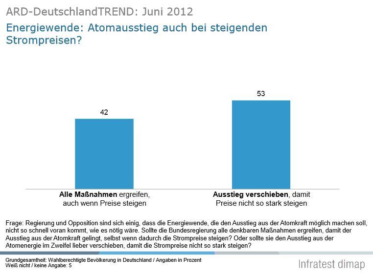 ARD Deutschlandtrend 2012
