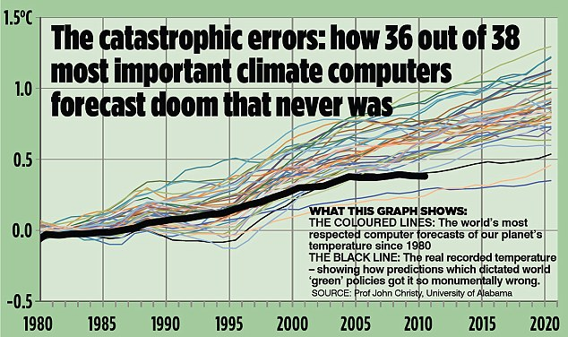 Catastrophic Errors