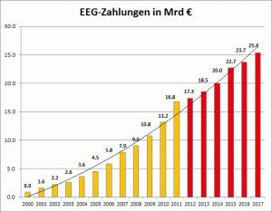 EEG_Zahlungen