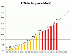 EEG_Zahlungen_2