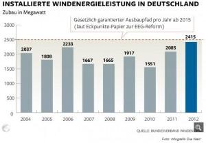 Installierte_Windenergieleistung_in_Deutschland