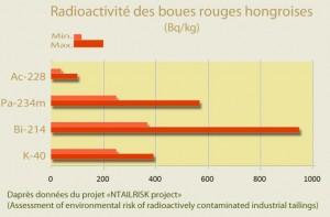 Radioaktive Elemente im ungarischen Rotschlamm (Grafik: Lamiot, Creative Commons)
