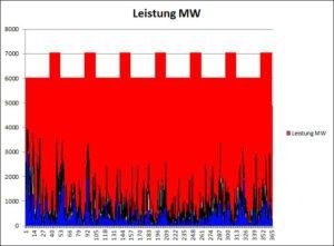 Bild 4. Massstabsgerechter Vergleich der Verfügbarkeit von Strom aus 8300 MW installierter Kernkraftwerks-Kapazität (rot) und 4000 MW installierter Leitungskapazität von Strom aus norddeutscher Windkraft via SüdLink