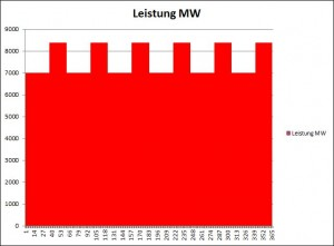 Bild 2. Hypothetische Verfügbarkeit der süddeutschen Kernkraftwerke unter Berücksichtigung periodischer Stilllegungen für Wartungszwecke in MW