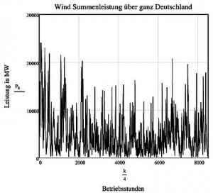 Bild 3. Aufzeichnung der Wind-Summenleistung über ganz Deutschland im Jahr 2012 bei einer installierten Gesamtkapazität von 31.000 MW (Grafik: [AHLB])