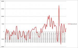Bild10: Verlauf des Gradienten der Stromerzeugung aus Wind- und Solarkraftwerken am fiktiven 23.12.2050
