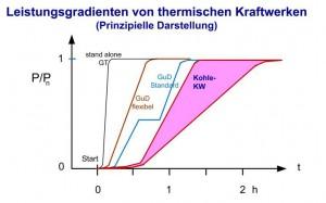 Bild 5: Anfahrverhalten konventioneller Kraftwerke (GT=Gasturbine, GuD=Gas und Dampf-Kombikraftwerk) (Grafik: [VDE])