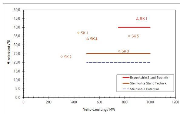 Bild 6: Mindestauslastungsgrad konventioneller Kraftwerke in % der Nennlast (Grafik: [VDE])