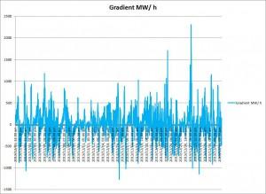 Bild 7: Gradient der Erzeugung von Wind- und Solarstrom im Dezember 2013 bei viertelstündlicher Auflösung in MW/ h (Daten: EEX)