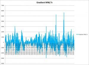 Bild 8: Verlauf des Gradienten der Erzeugung von EE-Strom aus Sonne und Wind für einen fiktiven Monat Dezember 2025