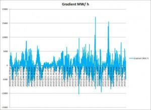 Bild 9: Die Gradienten des Stroms aus Wind und Fotovoltaik für einen fiktiven Dezember 2050 schwanken zwischen 17180 MW und -10240 MW