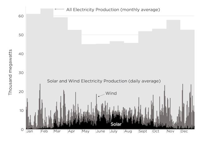 production_of_solar_and_wind_electricity_Germany_2013_forbes