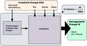 Der Erntefaktor eines Kraftwerks.
