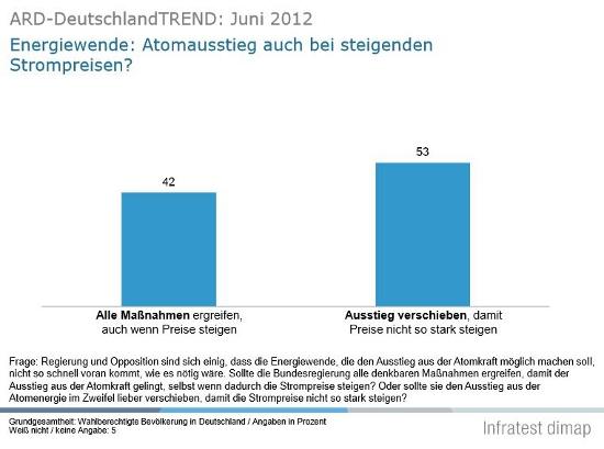 ARD Deutschlandtrend 2012_550