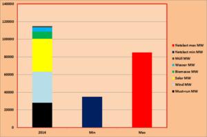 """Bild 3. Kombinierte Kapazität """"erneuerbarer"""" Energieerzeuger im Jahre 2014. Die Balken für minimalen und maximalen Strombedarf (Mitte und rechts) kennzeichnen die typischen Grenzwerte der Gesamtabnahme im Netz je nach Wochentag und Tageszeit"""