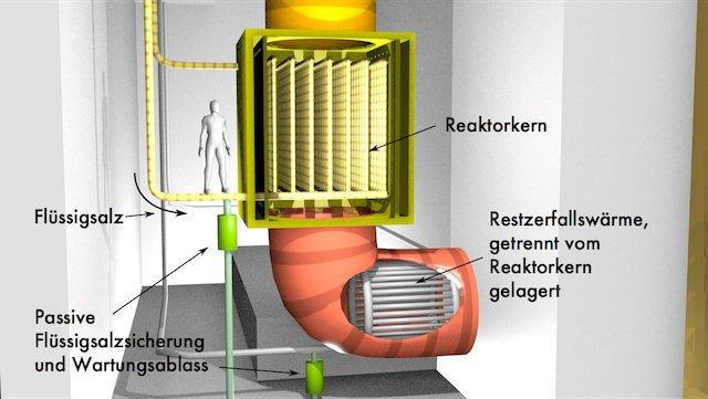 Dual Fluid Reaktor
