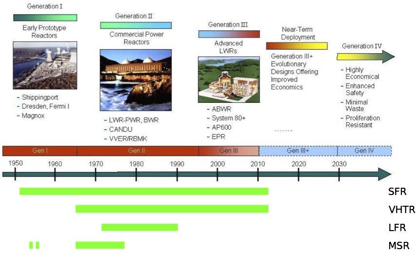 Gen4-Zeitleiste