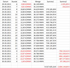 Tabelle 1: Nominelle Börsenverluste durch Negativstrompreise am 29.und 30.3. Hinweis: Jede Zahl unter 50 €/ MWh bedeutet in Wirklichkeit, dass die meisten konventionellen Kraftwerke bereits Verluste einfahren (Grafik: Rolf Schuster)