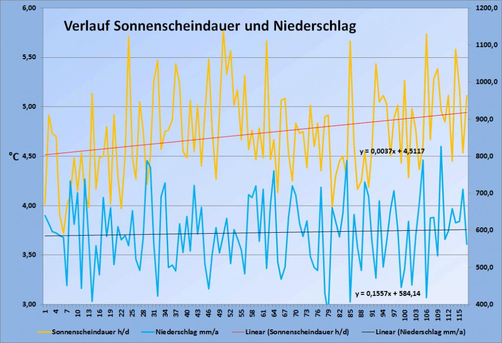 Das wahre Klimaarchiv steckt im Erdboden - Ruhrkultour
