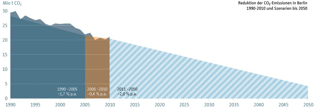 Klimaneutrales Berlin 2050