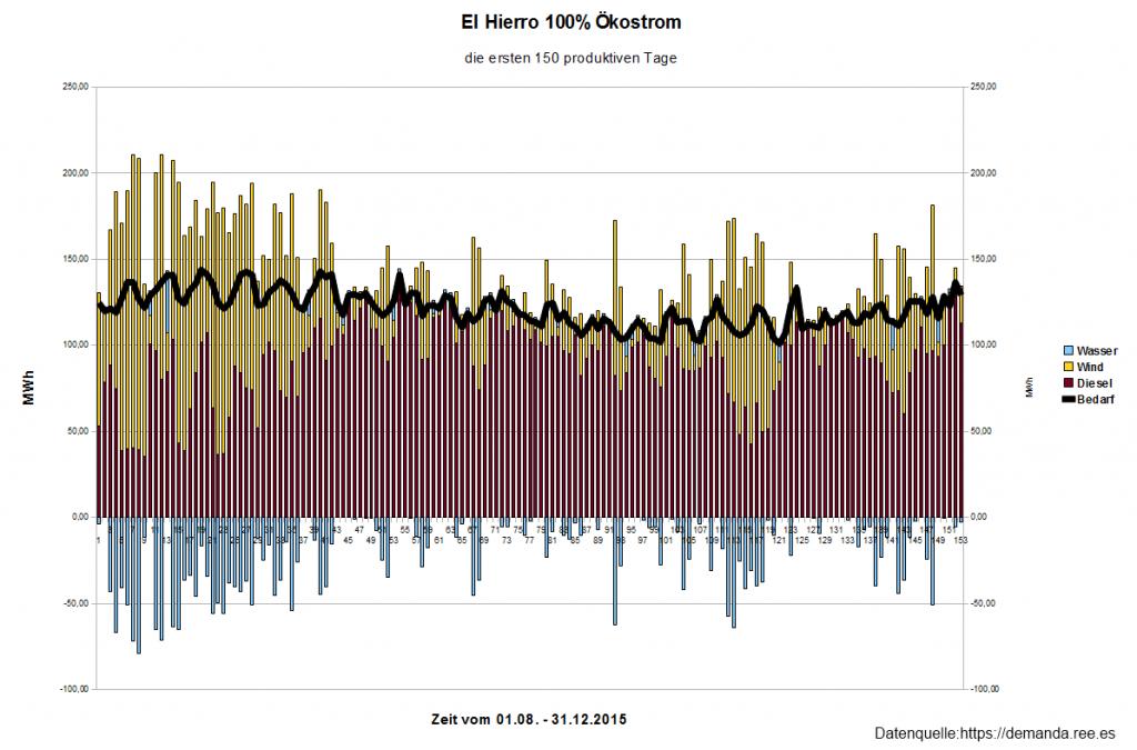 El Hierro - Die ersten 150 produktiven Tage.