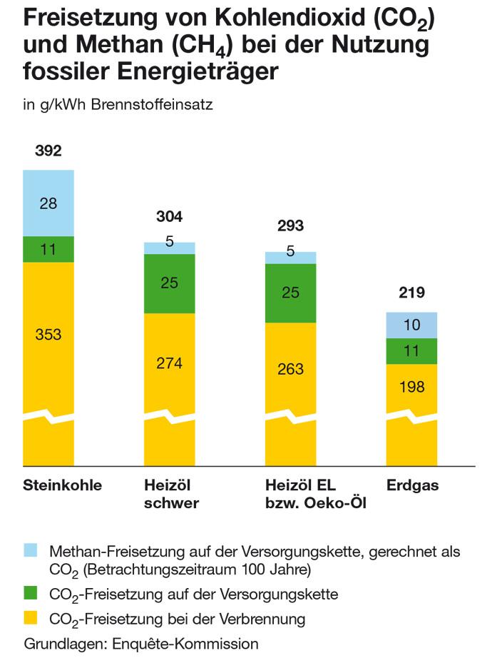 ErdgasEinsatz