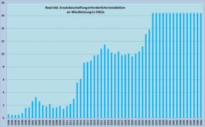 Bild 1. Zusätzlich zur Netto-Steigerung der installierten Windenergie-Leistung werden in den nächsten Jahren rapide steigende Ersatzinvestitionen erforderlich (Grafik: Autor)