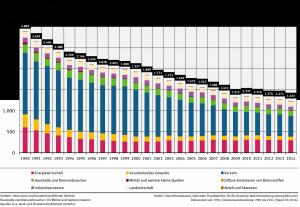 Bild 3. Die in Deutschland ermittelten Stickoxid-Emissionen sind seit 1990 um mehr als 57 % gesunken (Quelle: Umweltbundesamt)