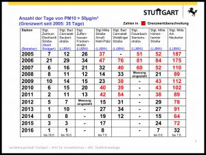Bild 5. Anzahl der Tage, an denen der Grenzwert von > 50 µg/m3 für Feinstaub PM10 (Partikelgröße < 10 µm) an den verschiedenen Messstellen überschritten wurden (Quelle: [LUST]).