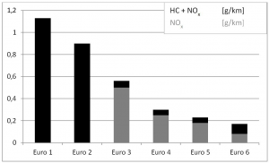 Bild 6. Die schrittweise Einengung der zulässigen Gehalte von Kohlenwasserstoffen (HC) und Stickoxiden in den Abgasen von Diesel-PKW im Verlauf der verschiedenen Stufen der Euronorm (Quelle: [KIT])