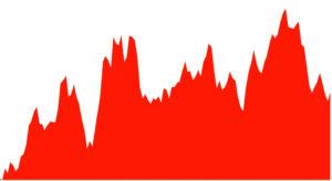 Bild 8. Die Börsenindices von Wertpapieren im Bereich der Kernenergie haben ihren Abwärtstrend überwunden. Seit Anfang 2016 steigen die Kurse langsam wieder an