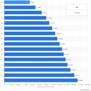 Statista_Onshore_Windenergieanlagen_in_Deutschland_2000_bis_2015