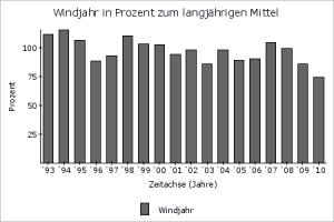 Windjahre 1993 bis 2010