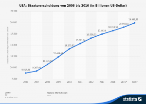 statistic_id1975_staatsverschuldung-der-usa-bis-2016