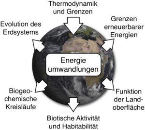 Energieumwandlungen im Erdsystem sind von zentraler Bedeutung für eine Reihe von Themen, die von Grundsatzfragen über die Treiber von geochemischen Kreisläufen zur Rolle des Lebens und den Grenzen erneuerbarer Energien reichen.