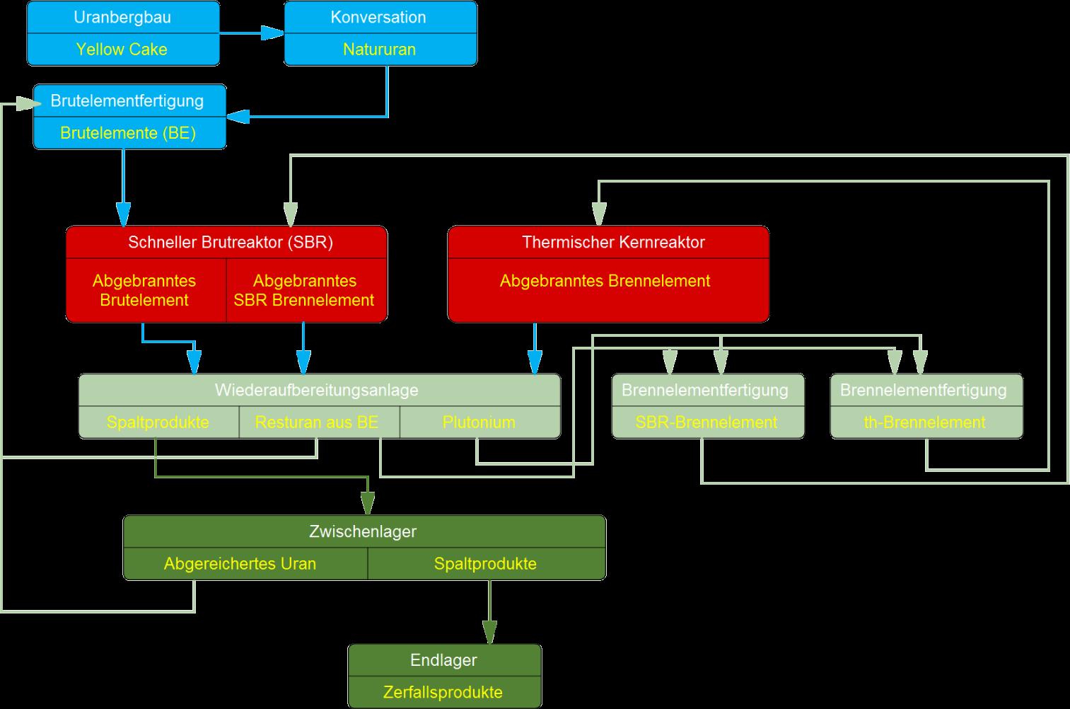 geschlossener_brennstoffkreislauf_mit_thermischen_reaktoren_und_schnellen_bruetern