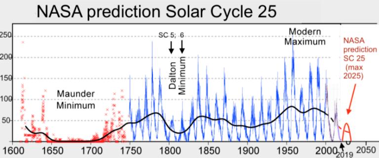 Solar Cycle 25